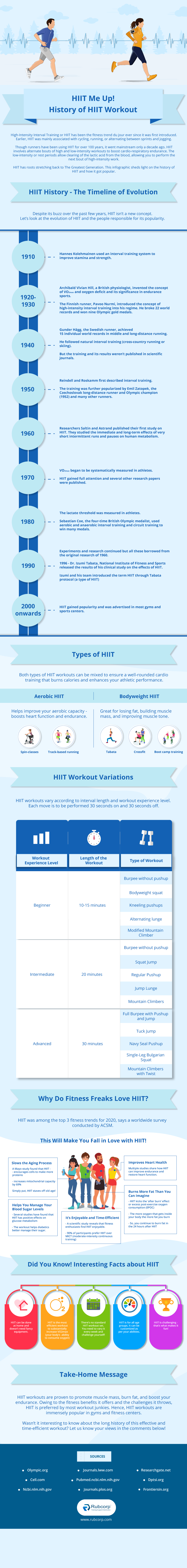 history of hiit